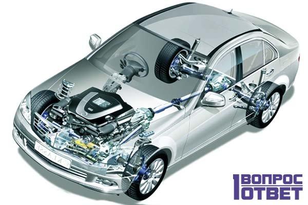Создание современного автомобиля