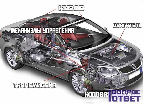 Название основных частей машины