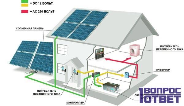 Схема подключения солнечных батарей к дому