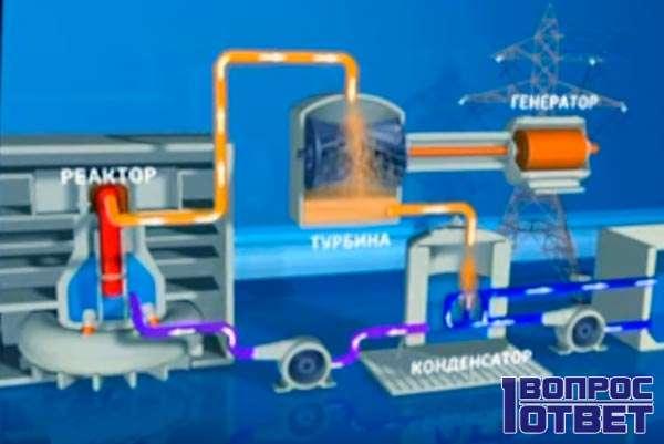 Устройство атомного реактора - основные узлы