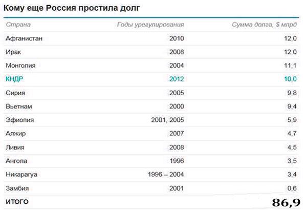 Таблица: самые крупные списания долгов Россией