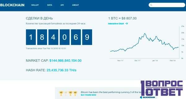 Обменник криптовалют Blockchain.info