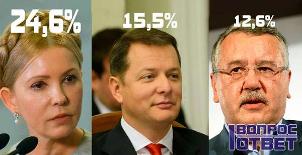 Рейтинг Тимашенко, Ляшко и Гриценко
